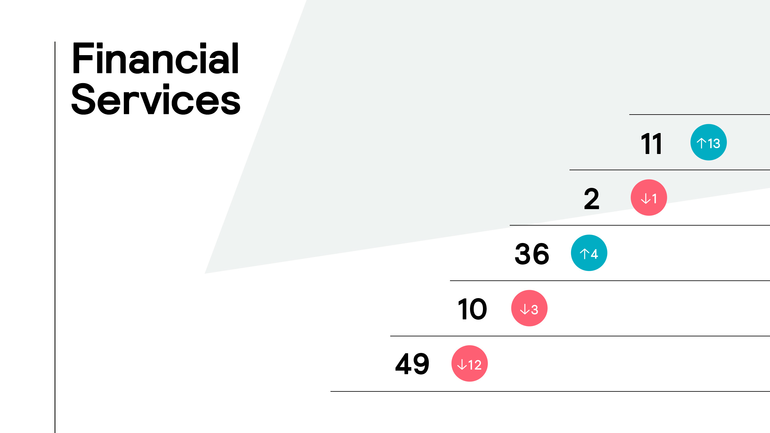 Future Brand Index 2021 Financial Services