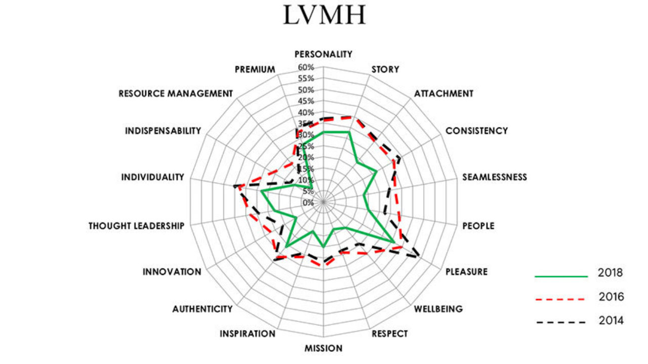 LVMH - keeping luxury current