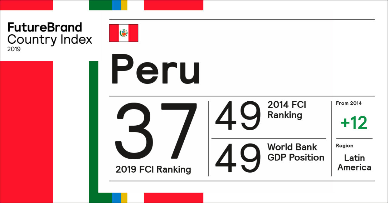 Peru. An emblem of ambition